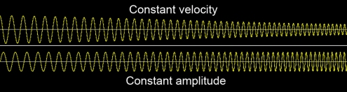 constant-velocity-vs-constant-amplitude