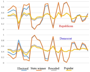 comparison-of-vote-types