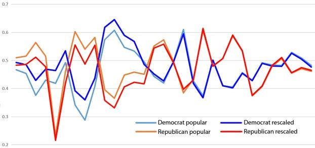 electoral-rescaling1